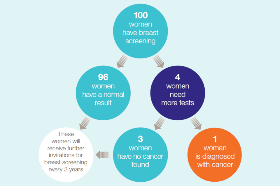 Out of 100 women who have breast screening, 96 will have normal results. Of the remaining four, three will have no cancer and one will be diagnosed with cancer. All women will be invited for future screenings as appropriate.
